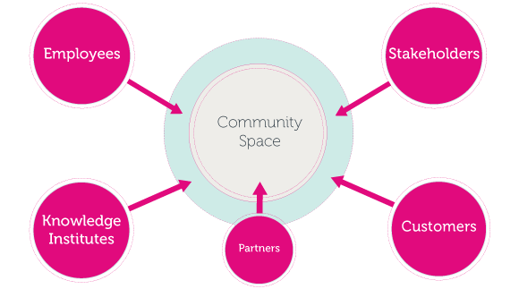 Better Communities - Online Co-Creation and Market Research