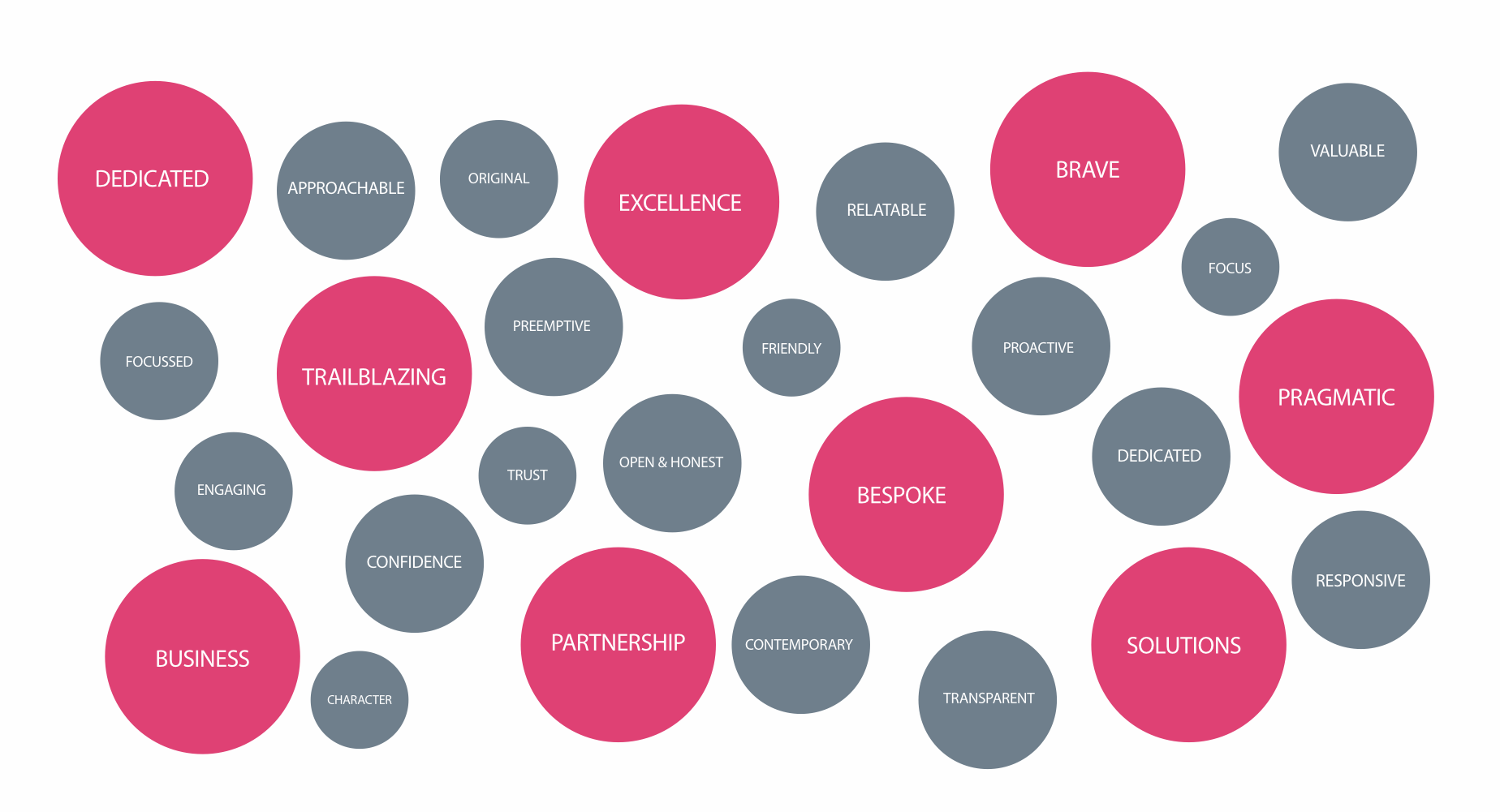 BetterBrandBuilder™ - DISCOVER Brand Keywords - Endeavour Partnership