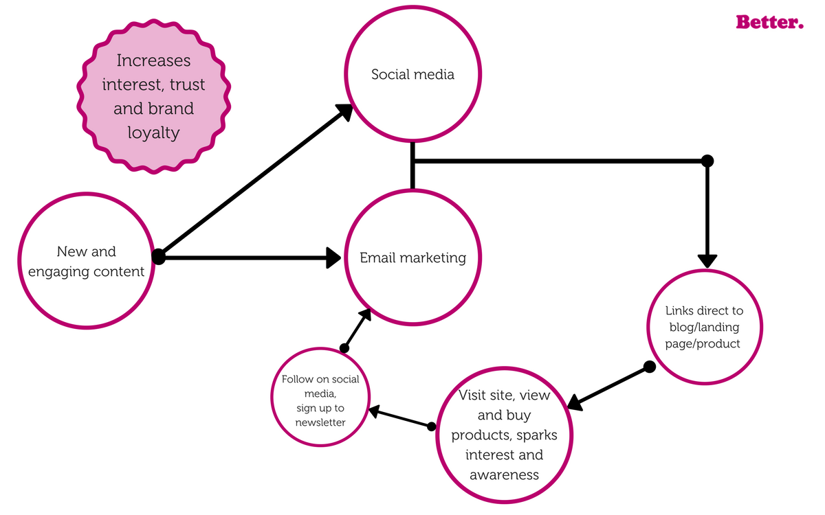 Content, social and email marketing flow